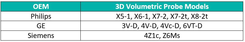 Examples of live-3D volumetric probes